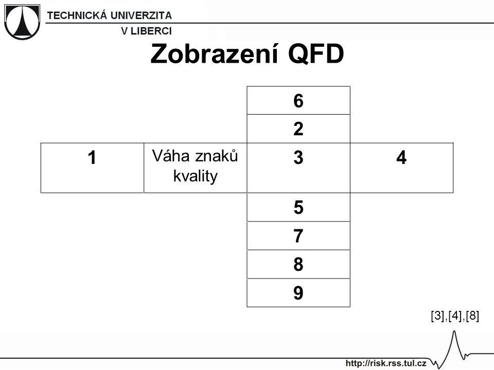 Zobrazení QFD 6 2 1 Váha znaků kvality 3 4 5 7 8 9 [3],[4],[8]